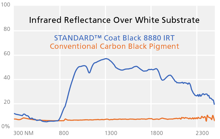 irt white graph